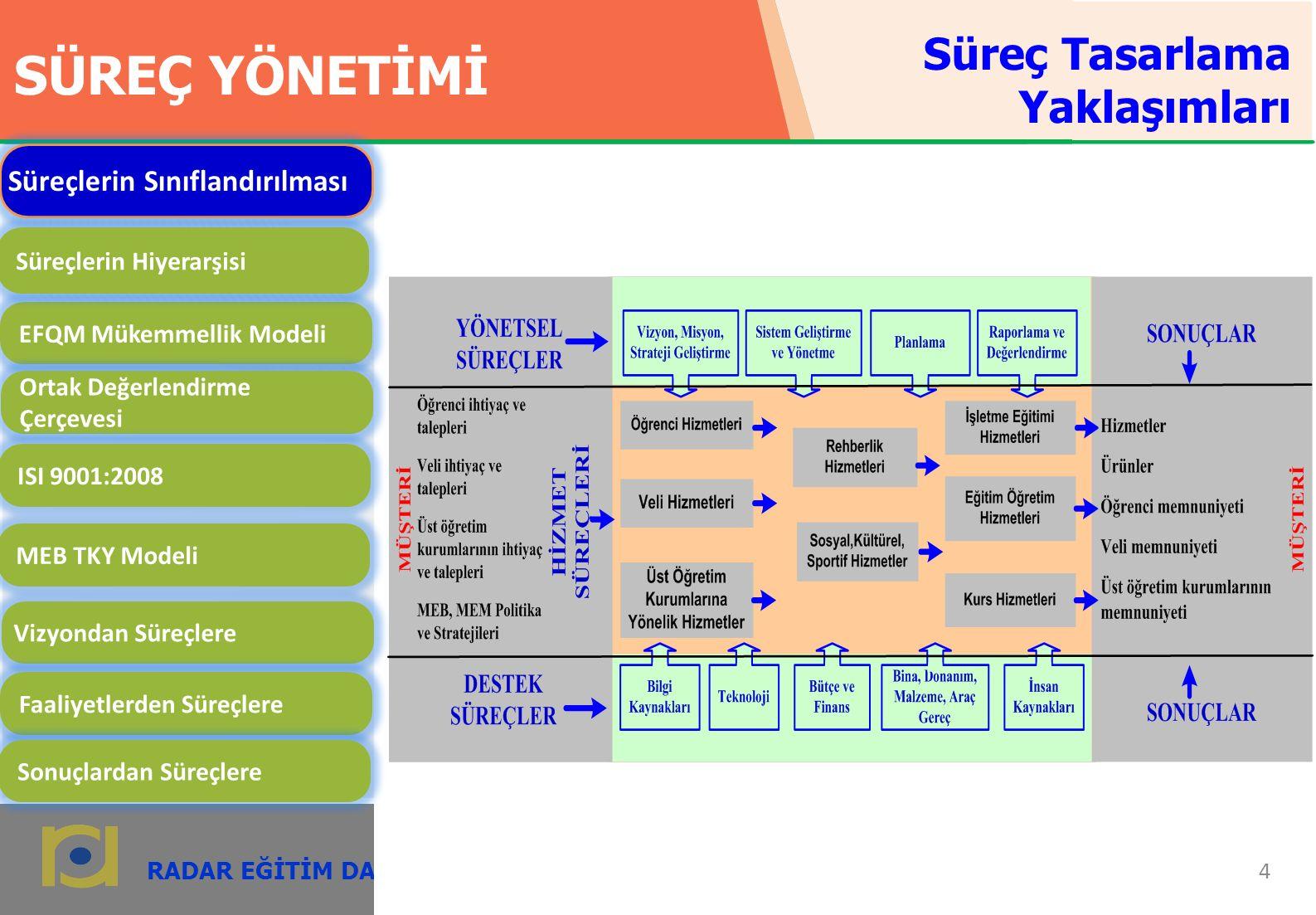 RADAR EĞİTİM DANIŞMANLIK 5 radardanismanlik.com.tr SÜREÇ YÖNETİMİ EFQM Mükemmellik Modeli Ortak Değerlendirme Çerçevesi ISI 9001:2008 MEB TKY Modeli Vizyondan Süreçlere Faaliyetlerden Süreçlere Sonuçlardan Süreçlere Süreçlerin Sınıflandırılması Süreçlerin Hiyerarşisi Hiyerarşi, sürecin kapsamı ve dikey ilişkisi bakımından seviyelere bölünmesidir.