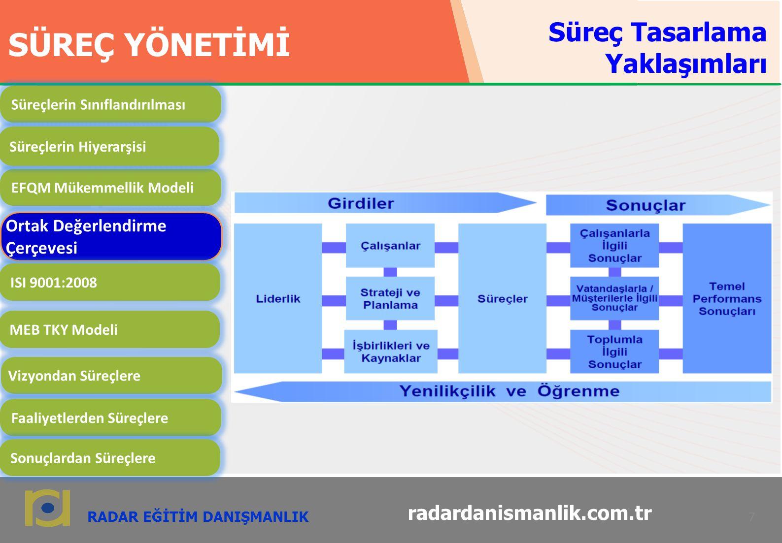 RADAR EĞİTİM DANIŞMANLIK 7 radardanismanlik.com.tr SÜREÇ YÖNETİMİ EFQM Mükemmellik Modeli Ortak Değerlendirme Çerçevesi ISI 9001:2008 MEB TKY Modeli Vizyondan Süreçlere Faaliyetlerden Süreçlere Sonuçlardan Süreçlere Süreçlerin Sınıflandırılması Süreçlerin Hiyerarşisi Süreç Tasarlama Yaklaşımları