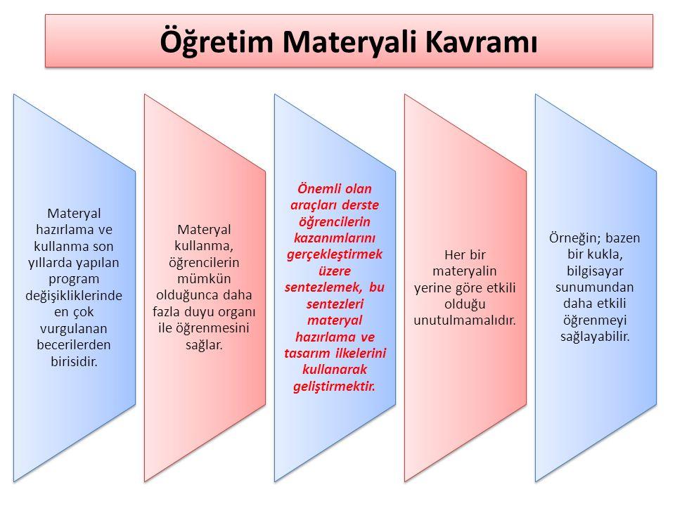 Öğretim Materyali Kavramı Materyal hazırlama ve kullanma son yıllarda yapılan program değişikliklerinde en çok vurgulanan becerilerden birisidir.