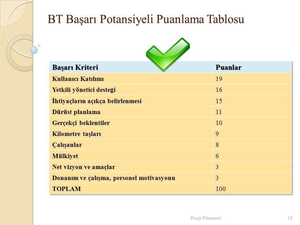 BT Başarı Potansiyeli Puanlama Tablosu 15Proje Yönetimi