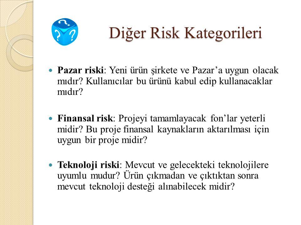 Diğer Risk Kategorileri Pazar riski: Yeni ürün şirkete ve Pazar'a uygun olacak mıdır? Kullanıcılar bu ürünü kabul edip kullanacaklar mıdır? Finansal r