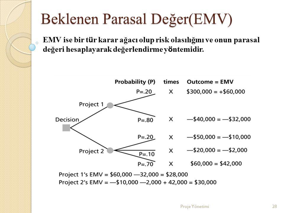 Beklenen Parasal Değer(EMV) 28Proje Yönetimi EMV ise bir t ü r karar ağacı olup risk olasılığını ve onun parasal değeri hesaplayarak değerlendirme y ö