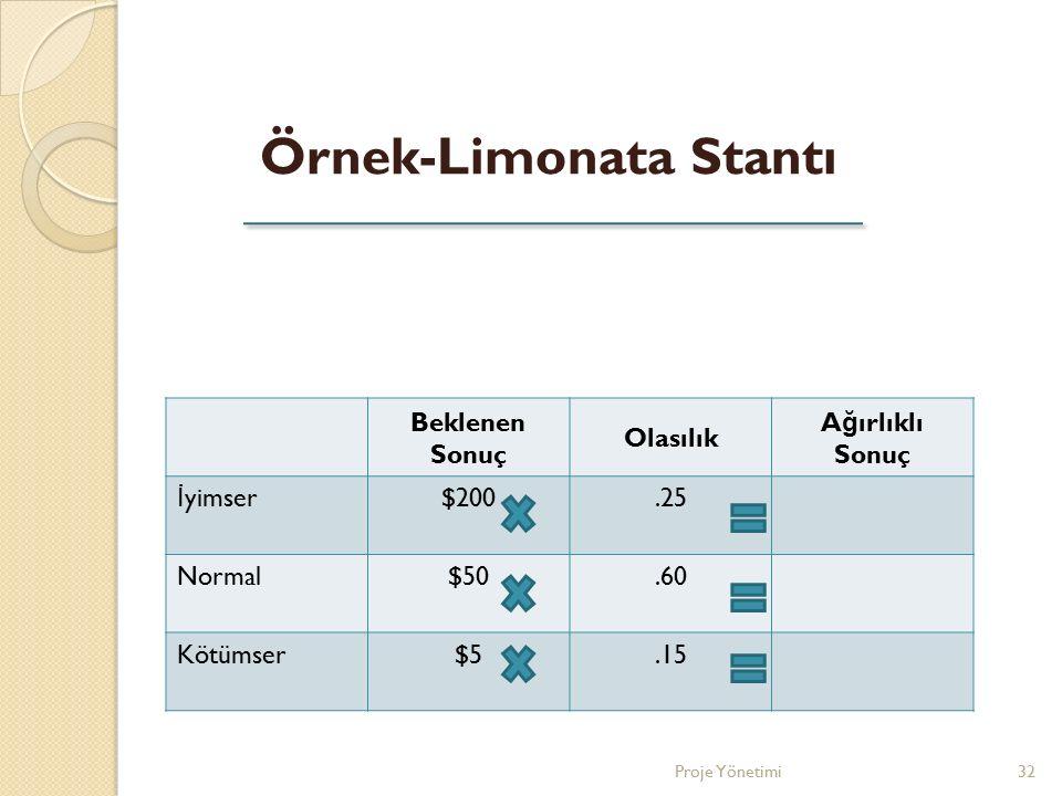 Beklenen Sonuç Olasılık A ğ ırlıklı Sonuç İ yimser$200.25 Normal$50.60 Kötümser$5.15 Örnek-Limonata Stantı 32Proje Yönetimi