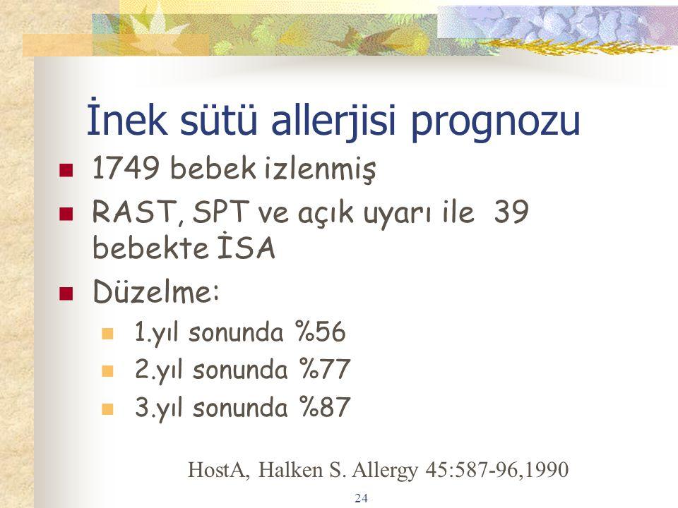 24 İnek sütü allerjisi prognozu 1749 bebek izlenmiş RAST, SPT ve açık uyarı ile 39 bebekte İSA Düzelme: 1.yıl sonunda %56 2.yıl sonunda %77 3.yıl sonunda %87 HostA, Halken S.