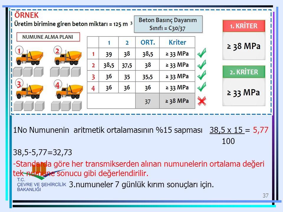 1No Numunenin aritmetik ortalamasının %15 sapması 38,5 x 15 = 5,77 100 38,5-5,77=32,73 -Standarda göre her transmikserden alınan numunelerin ortalama