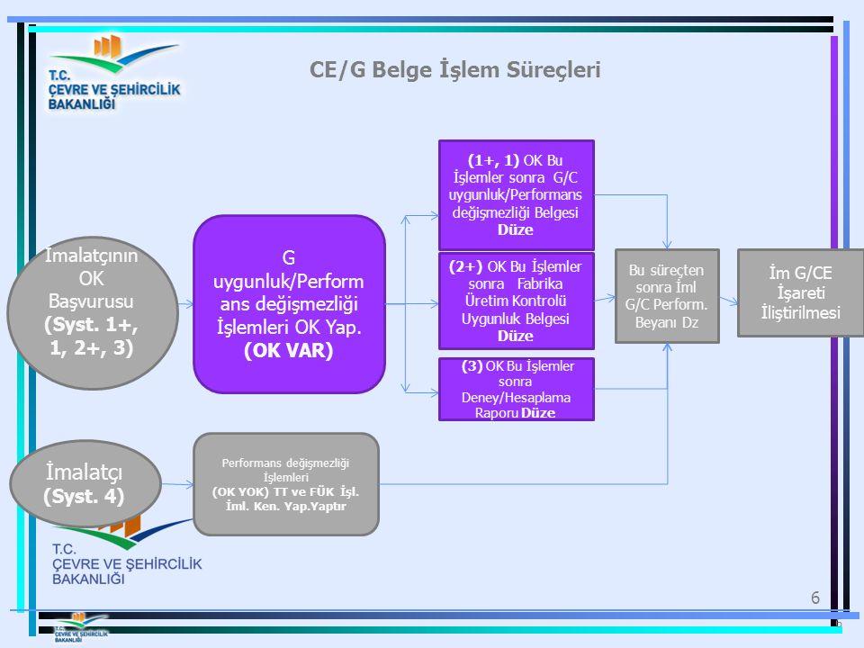 6 CE/G Belge İşlem Süreçleri 6 G uygunluk/Perform ans değişmezliği İşlemleri OK Yap. (OK VAR) (1+, 1) OK Bu İşlemler sonra G/C uygunluk/Performans değ