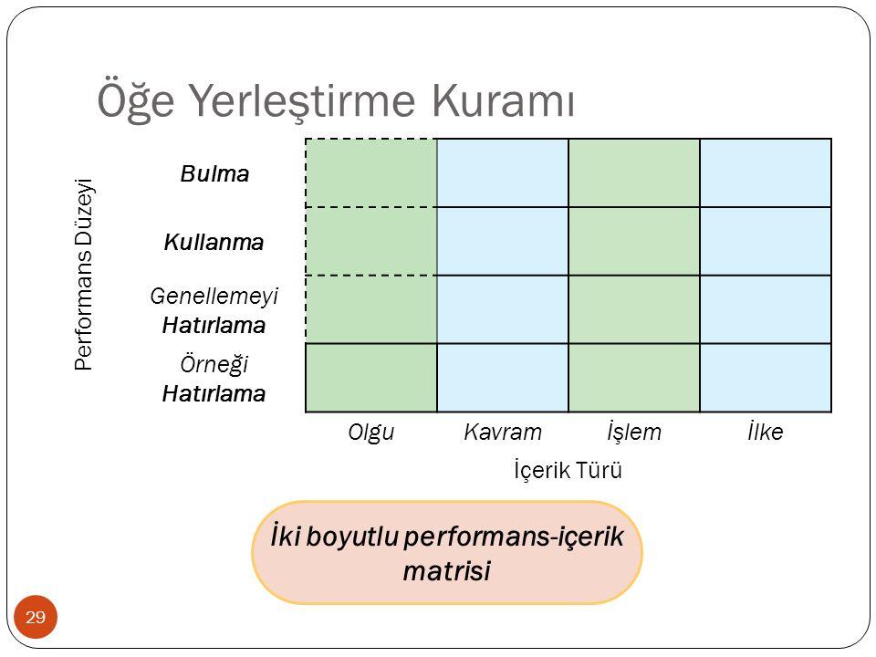 Öğe Yerleştirme Kuramı İki boyutlu performans-içerik matrisi Performans Düzeyi Bulma Kullanma Genellemeyi Hatırlama Örneği Hatırlama OlguKavramİşlemİlke İçerik Türü 29