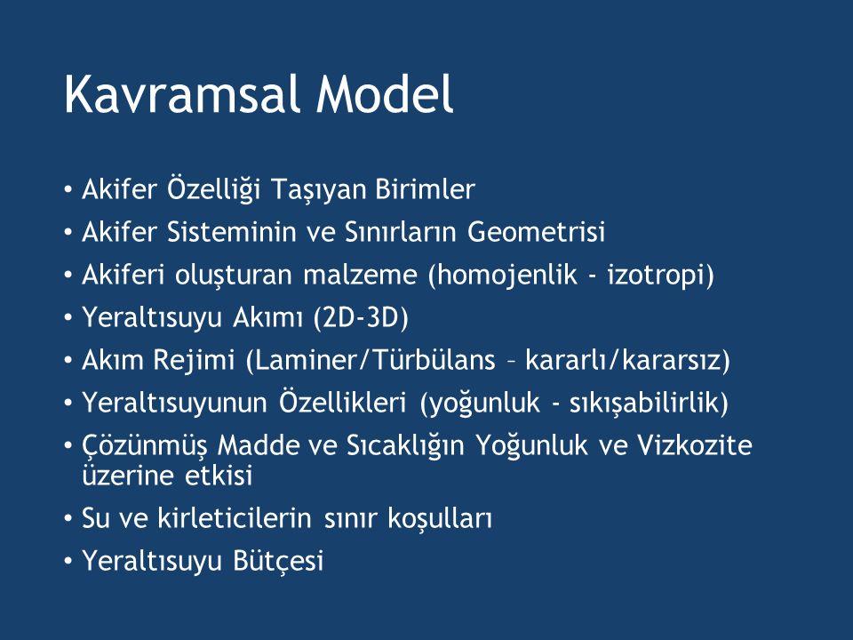 Kavramsal Model Akifer Özelliği Taşıyan Birimler Akifer Sisteminin ve Sınırların Geometrisi Akiferi oluşturan malzeme (homojenlik - izotropi) Yeraltıs