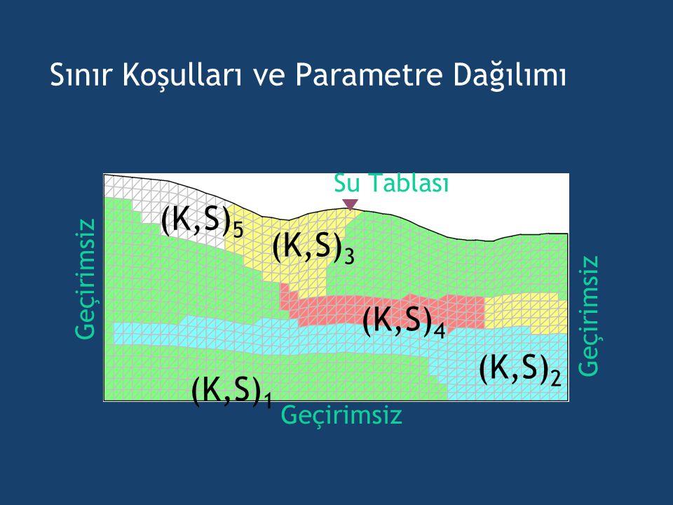 Sınır Koşulları ve Parametre Dağılımı Geçirimsiz Su Tablası (K,S) 1 (K,S) 2 (K,S) 3 (K,S) 5 (K,S) 4
