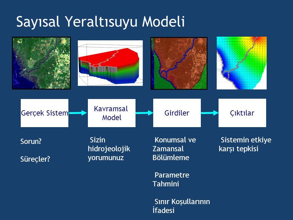 Gerçek Sistem Kavramsal Model GirdilerÇıktılar Sizin hidrojeolojik yorumunuz Konumsal ve Zamansal Bölümleme Parametre Tahmini Sınır Koşullarının İfade
