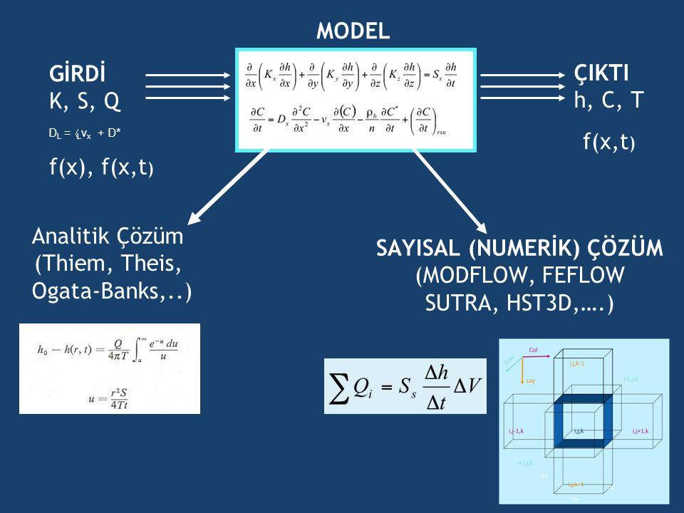 GİRDİ K, S, Q ÇIKTI h, C, T Analitik Çözüm (Thiem, Theis, Ogata-Banks,..) SAYISAL (NUMERİK) ÇÖZÜM (MODFLOW, FEFLOW SUTRA, HST3D,….) MODEL D L =  L v