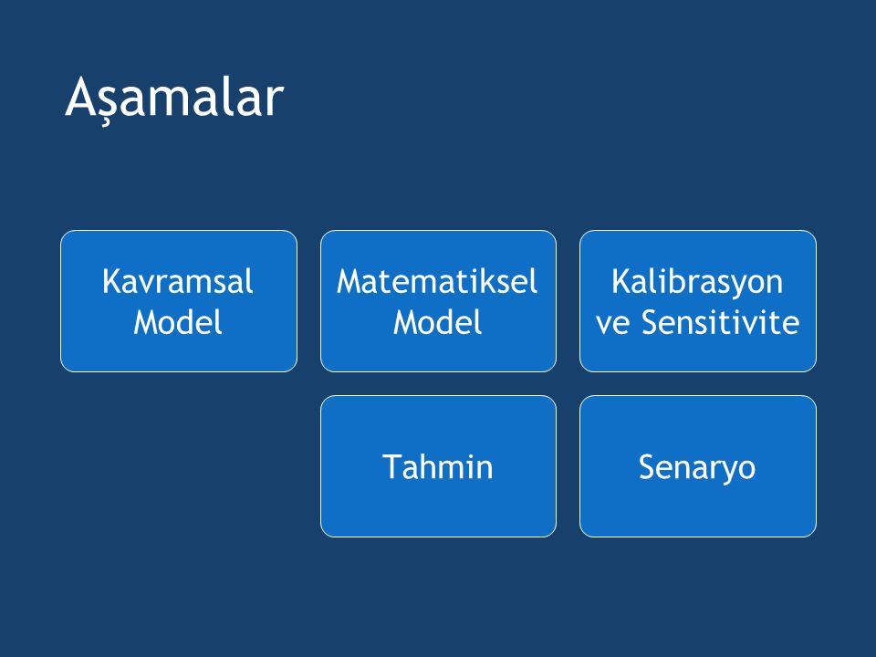 Aşamalar Kavramsal Model Matematiksel Model Kalibrasyon ve Sensitivite SenaryoTahmin