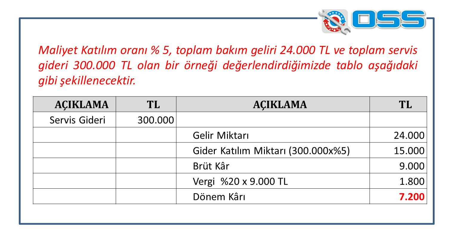 AÇIKLAMATLAÇIKLAMATL Servis Gideri300.000 Gelir Miktarı24.000 Gider Katılım Miktarı (300.000x%5)15.000 Brüt Kâr9.000 Vergi %20 x 9.000 TL1.800 Dönem Kârı7.200 Maliyet Katılım oranı % 5, toplam bakım geliri 24.000 TL ve toplam servis gideri 300.000 TL olan bir örneği değerlendirdiğimizde tablo aşağıdaki gibi şekillenecektir.