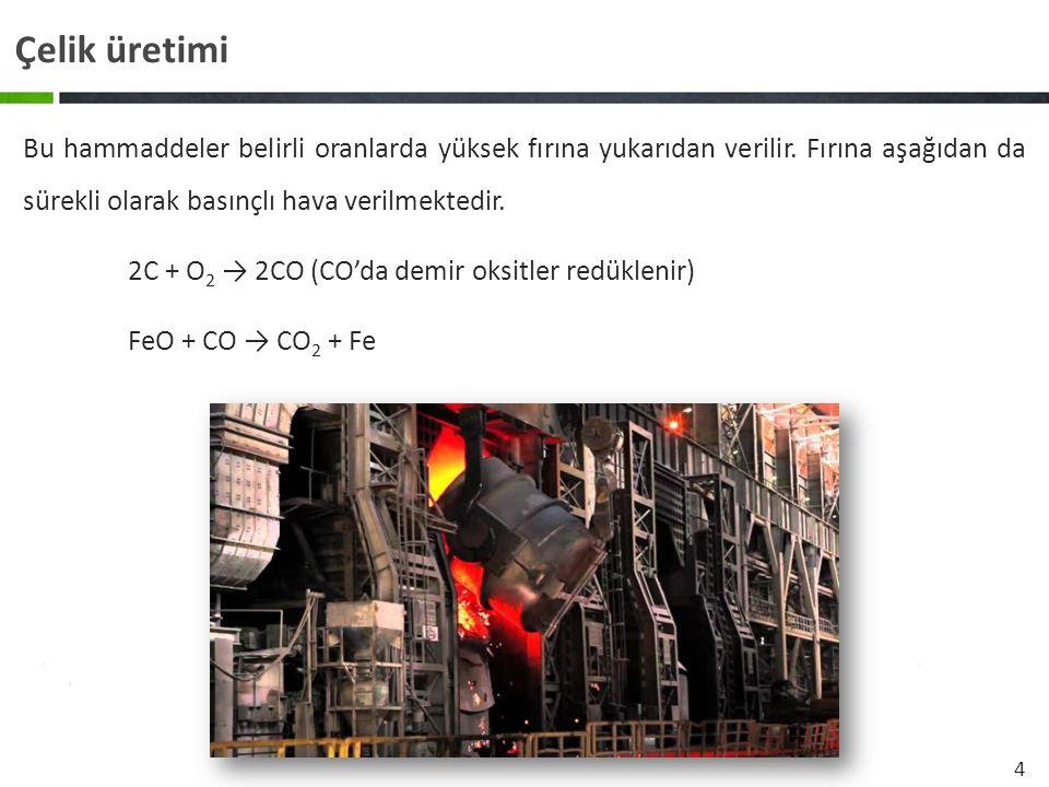 4 Çelik üretimi Bu hammaddeler belirli oranlarda yüksek fırına yukarıdan verilir. Fırına aşağıdan da sürekli olarak basınçlı hava verilmektedir. 2C +