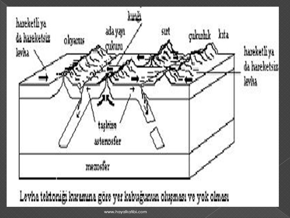  Manto hareketleri, Yer in iç kesimlerinde radyoaktif bozunum sonucunda oluşan ısının yüzeye akta-rılması zorunluluğundan kaynaklanır; bu nedenle konveksiyon (ısının taşınması) düzeni, zamana bağlı ola-rak değişir.Eski levha sınırlarının yerinin değişmesi de bu olgudan kaynaklanır.Kuzey Amerika daki Batı Cordilleraların oluşmasına neden olan dalma-batma süreci 10 milyon yıl kadar önce büyük ölçüde tamam-lanmıştır (gene de benzer bazı etkinlikler yanardağlar üretmeye [örn.