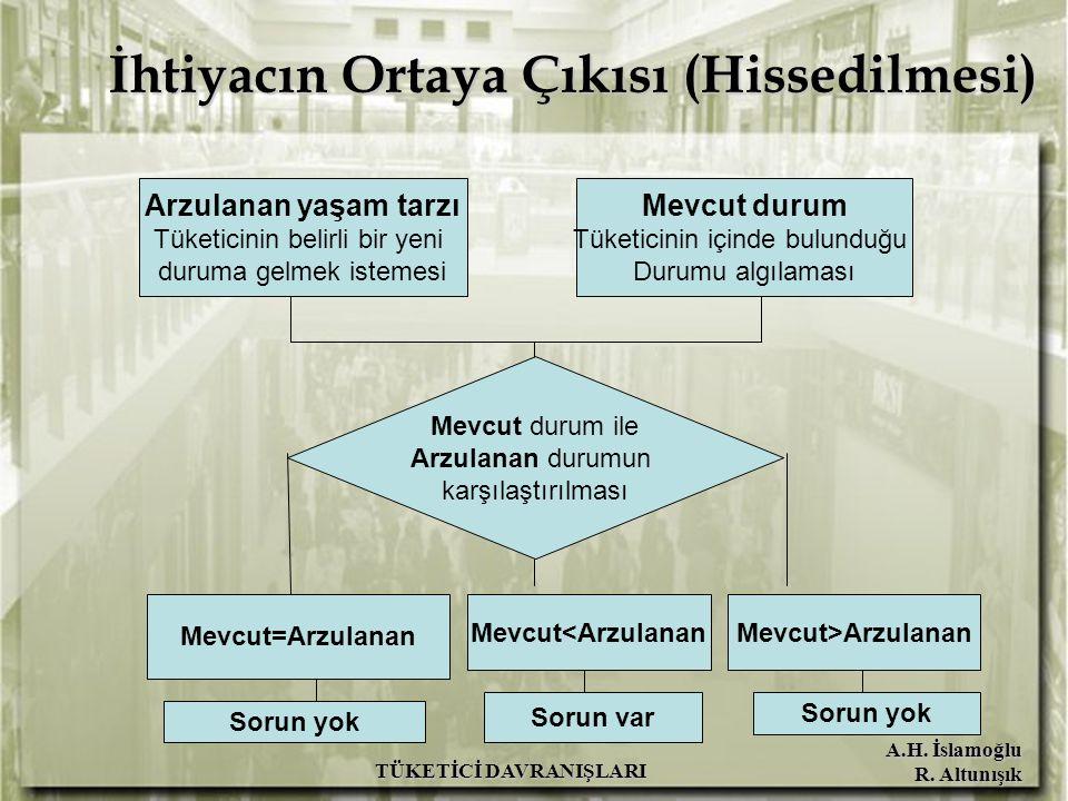 A.H. İslamoğlu R. Altunışık TÜKETİCİ DAVRANIŞLARI Mevcut durum ile Arzulanan durumun karşılaştırılması Mevcut=Arzulanan Sorun yok Mevcut<ArzulananMevc