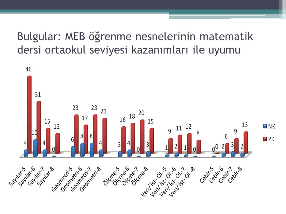 Bulgular: MEB öğrenme nesnelerinin matematik dersi ortaokul seviyesi kazanımları ile uyumu