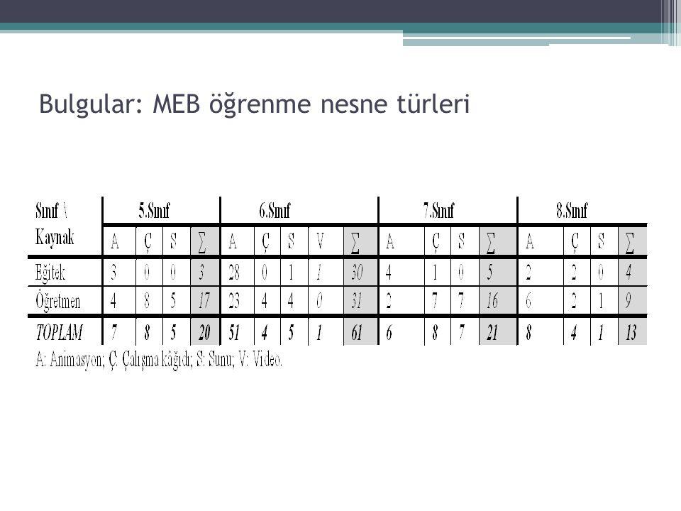 Bulgular: MEB öğrenme nesne türleri
