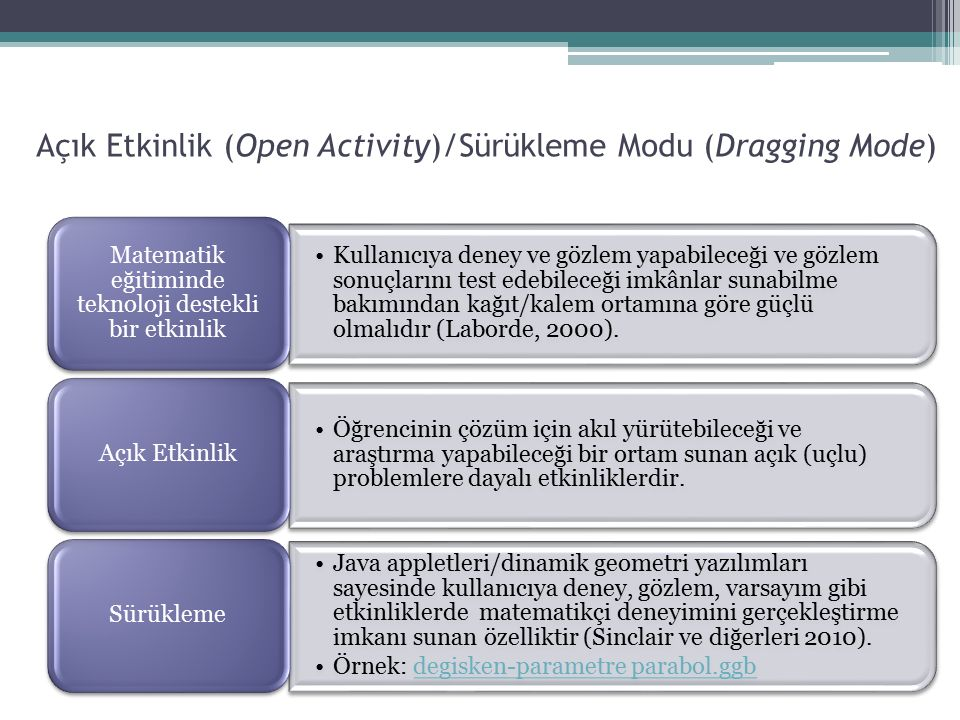 Açık Etkinlik (Open Activity)/Sürükleme Modu (Dragging Mode) Kullanıcıya deney ve gözlem yapabileceği ve gözlem sonuçlarını test edebileceği imkânlar sunabilme bakımından kağıt/kalem ortamına göre güçlü olmalıdır (Laborde, 2000).