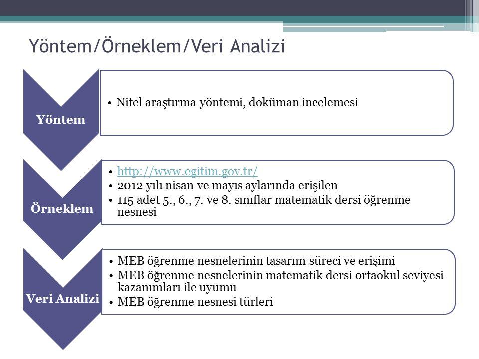Yöntem/Örneklem/Veri Analizi Yöntem Nitel araştırma yöntemi, doküman incelemesi Örneklem http://www.egitim.gov.tr/ 2012 yılı nisan ve mayıs aylarında erişilen 115 adet 5., 6., 7.