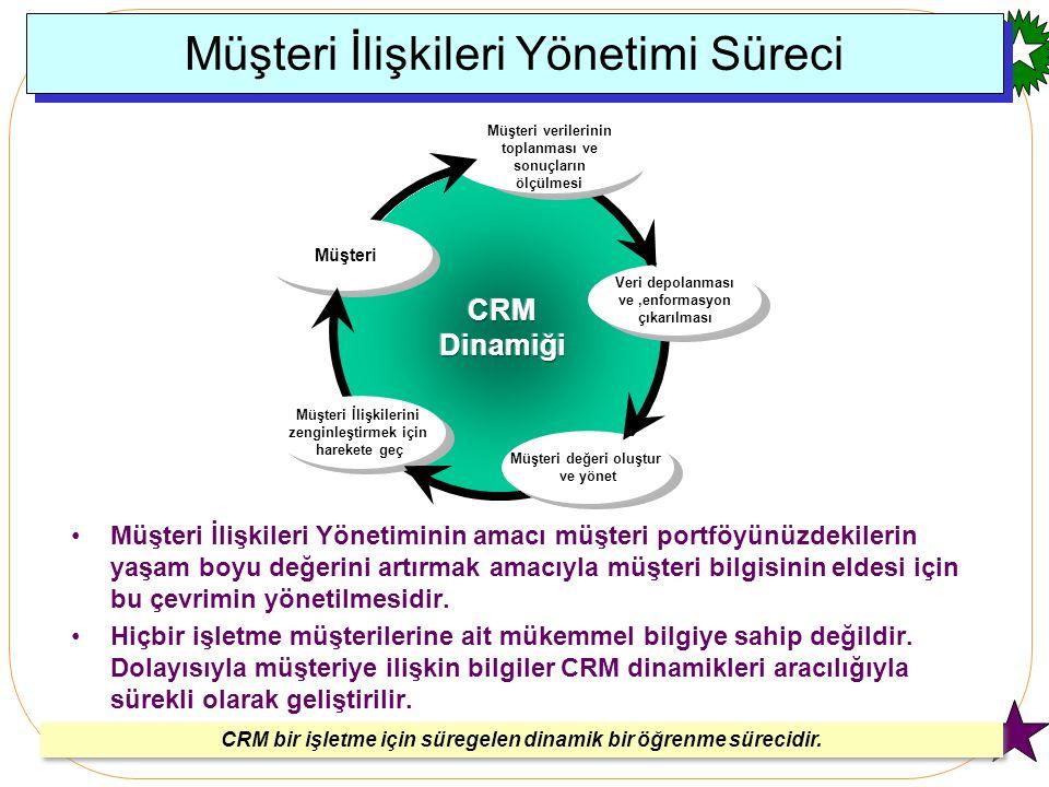 Customer Relationship Management Pazarlama ve Satışla ilgili istatistiksel süreç kontrol tekniklerine ihtiyaç duyulmaktadır.