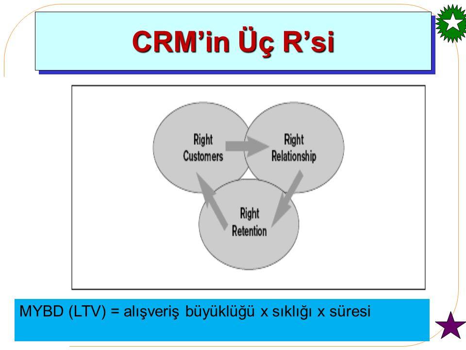 Müşteri İlişikleri Yönetimi müşteriyle olan ilişki sürecinde her müşterinin işletme için mümkün olduğunca değerli hale getirme gayreti olarak ifade etmek mümkündür.