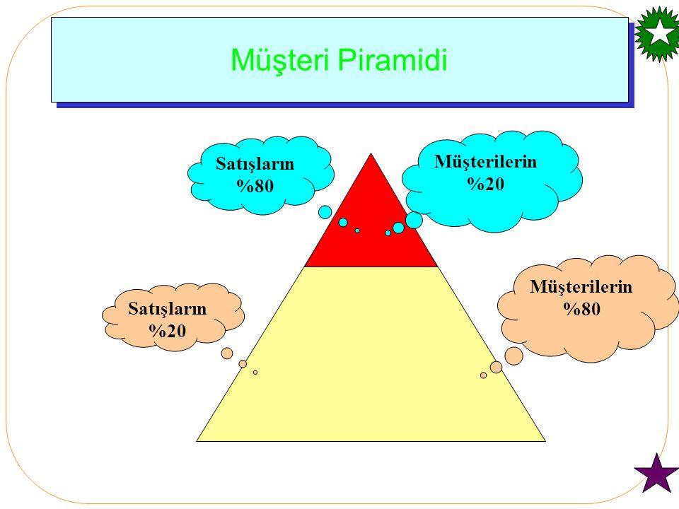 Müşteri Piramidi Müşterilerin %80 Satışların %20 Müşterilerin %20 Satışların %80