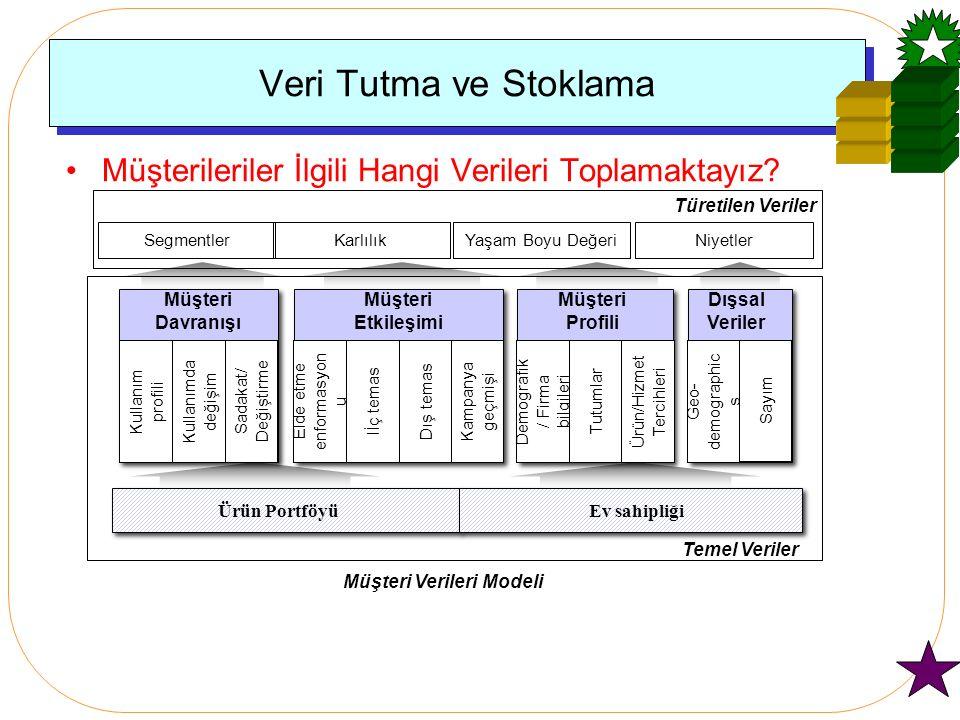 Veri Tutma ve Stoklama Müşteri Davranışı Ürün PortföyüEv sahipliği Kullanım profili Kullanımda değişim Sadakat/ Değiştirme Müşteri Etkileşimi Elde etme enformasyon u Iİç temasDış temas Temel Veriler SegmentlerKarlılıkYaşam Boyu Değeri Müşteri Profili Demografik / Firma bilgileri Tutumlar Ürün/Hizmet Tercihleri Niyetler Dışsal Veriler Geo- demographic s Kampanya geçmişi Türetilen Veriler Müşteri Verileri Modeli Sayım Müşterileriler İlgili Hangi Verileri Toplamaktayız?