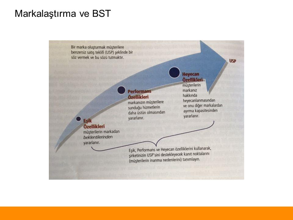 Markalaştırma ve BST