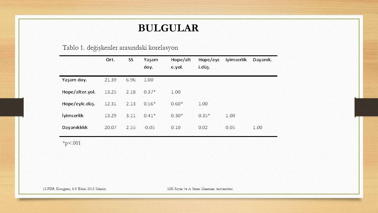 BULGULAR Tablo 1. değişkenler arasındaki korelasyon *p<.001