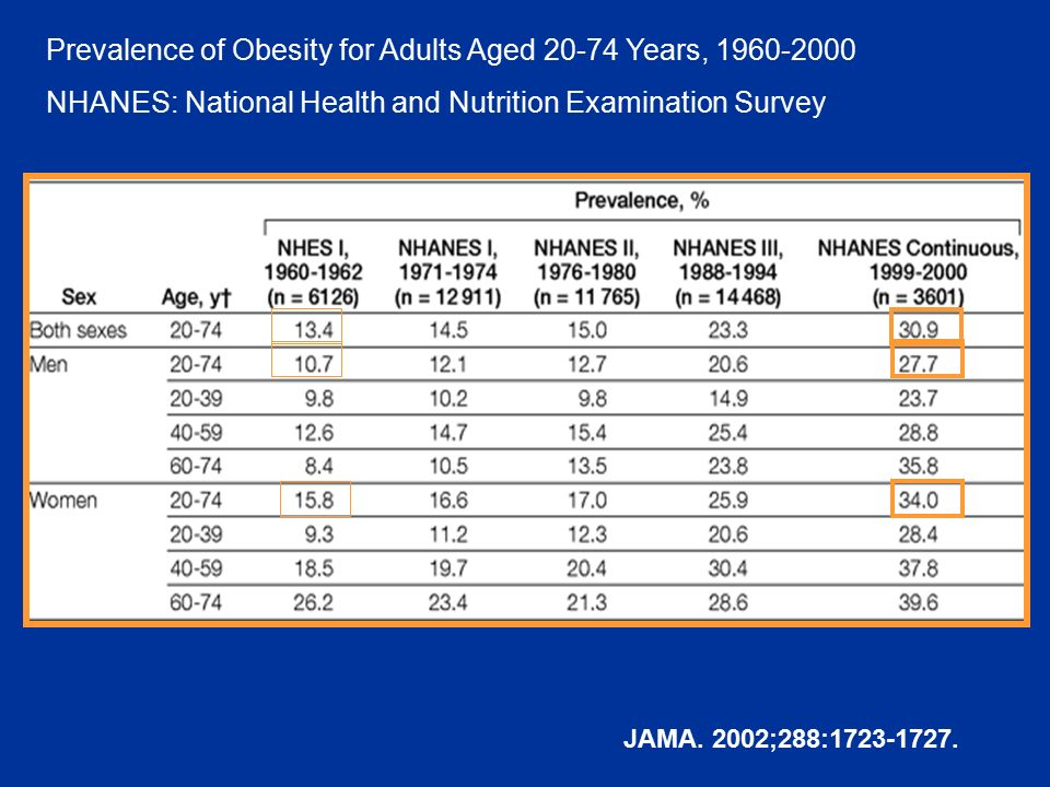 Prevalence of Obesity for Adults Aged 20-74 Years, 1960-2000 NHANES: National Health and Nutrition Examination Survey JAMA. 2002;288:1723-1727.