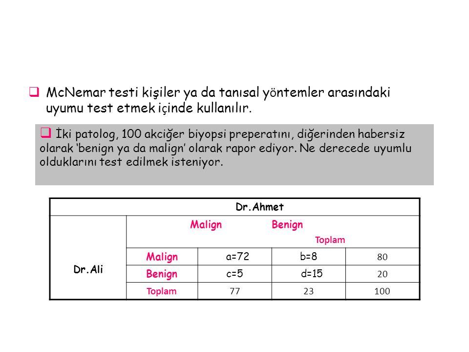  McNemar testi kişiler ya da tanısal y ö ntemler arasındaki uyumu test etmek i ç inde kullanılır.