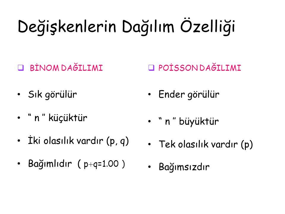 Değişkenlerin Dağılım Özelliği  BİNOM DAĞILIMI Sık görülür n ″ küçüktür İki olasılık vardır (p, q) Bağımlıdır ( p  q=1.00 )  POİSSON DAĞILIMI Ender görülür n ″ büyüktür Tek olasılık vardır (p) Bağımsızdır
