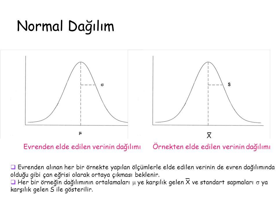 Normal Dağılım S   X _ Evrenden elde edilen verinin dağılımı Örnekten elde edilen verinin dağılımı  Evrenden alınan her bir örnekte yapılan ölçümlerle elde edilen verinin de evren dağılımında olduğu gibi çan eğrisi olarak ortaya çıkması beklenir.