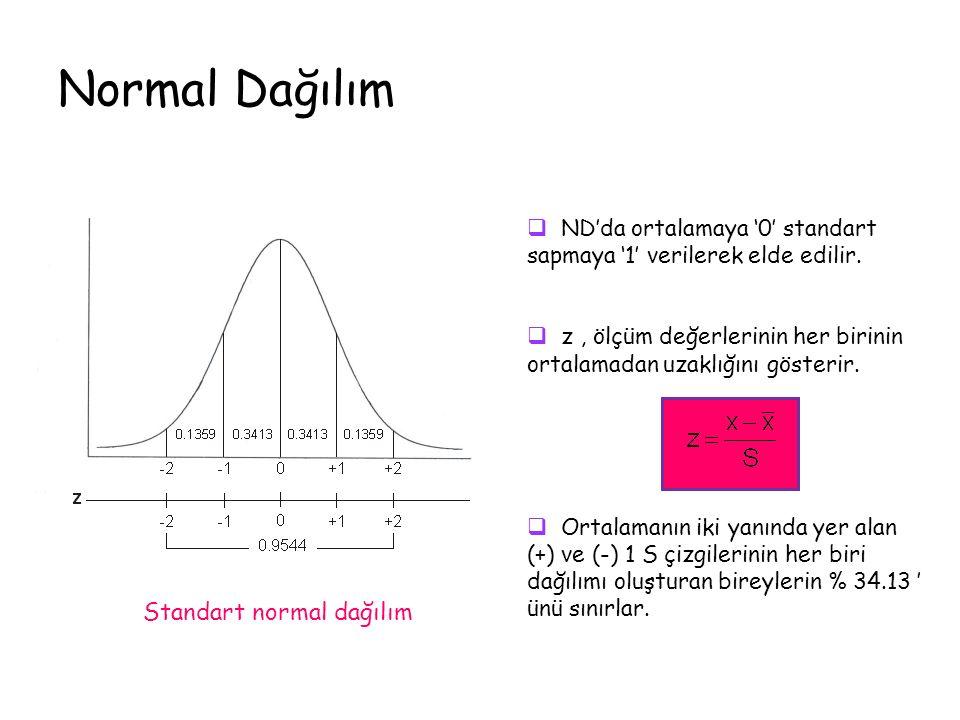 Normal Dağılım Standart normal dağılım  ND'da ortalamaya '0' standart sapmaya '1' verilerek elde edilir.
