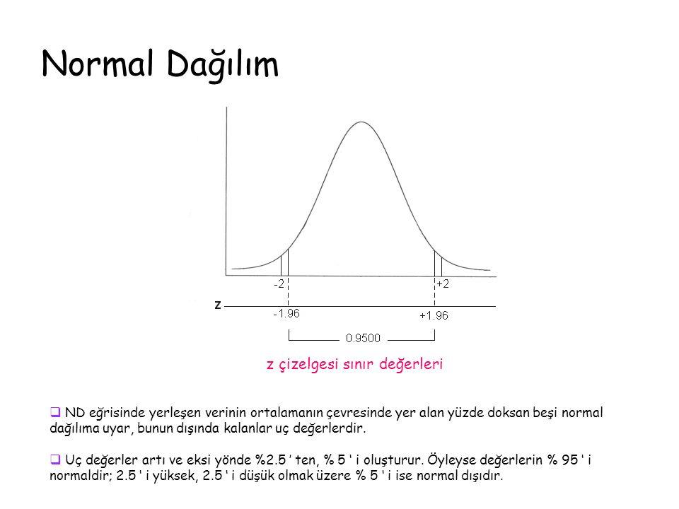 Normal Dağılım z çizelgesi sınır değerleri  ND eğrisinde yerleşen verinin ortalamanın çevresinde yer alan yüzde doksan beşi normal dağılıma uyar, bunun dışında kalanlar uç değerlerdir.