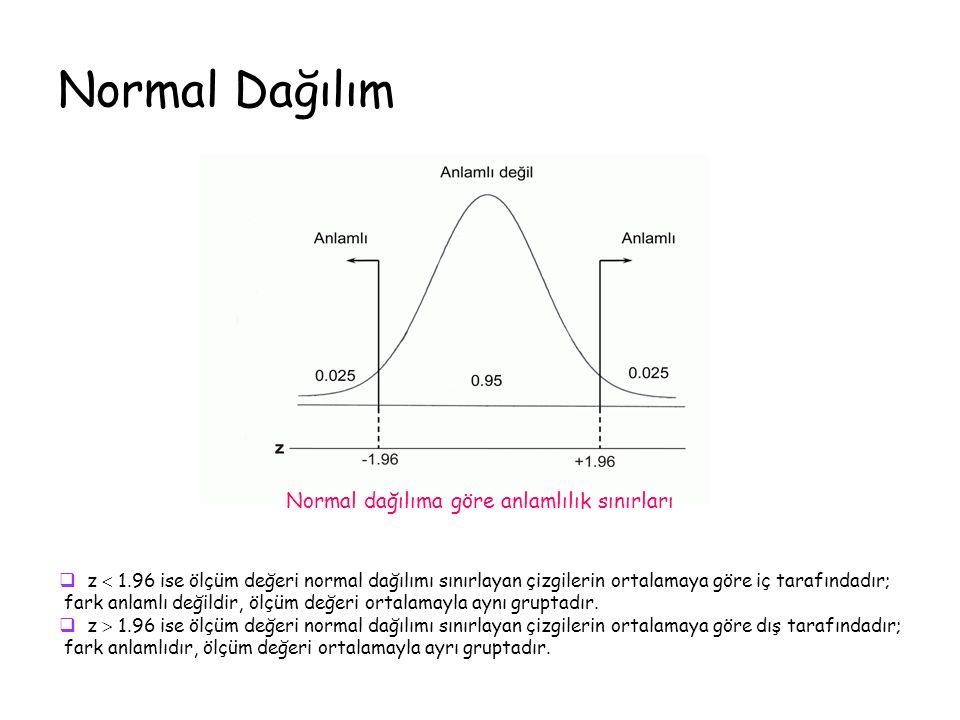 Normal Dağılım Normal dağılıma göre anlamlılık sınırları  z  1.96 ise ölçüm değeri normal dağılımı sınırlayan çizgilerin ortalamaya göre iç tarafındadır; fark anlamlı değildir, ölçüm değeri ortalamayla aynı gruptadır.