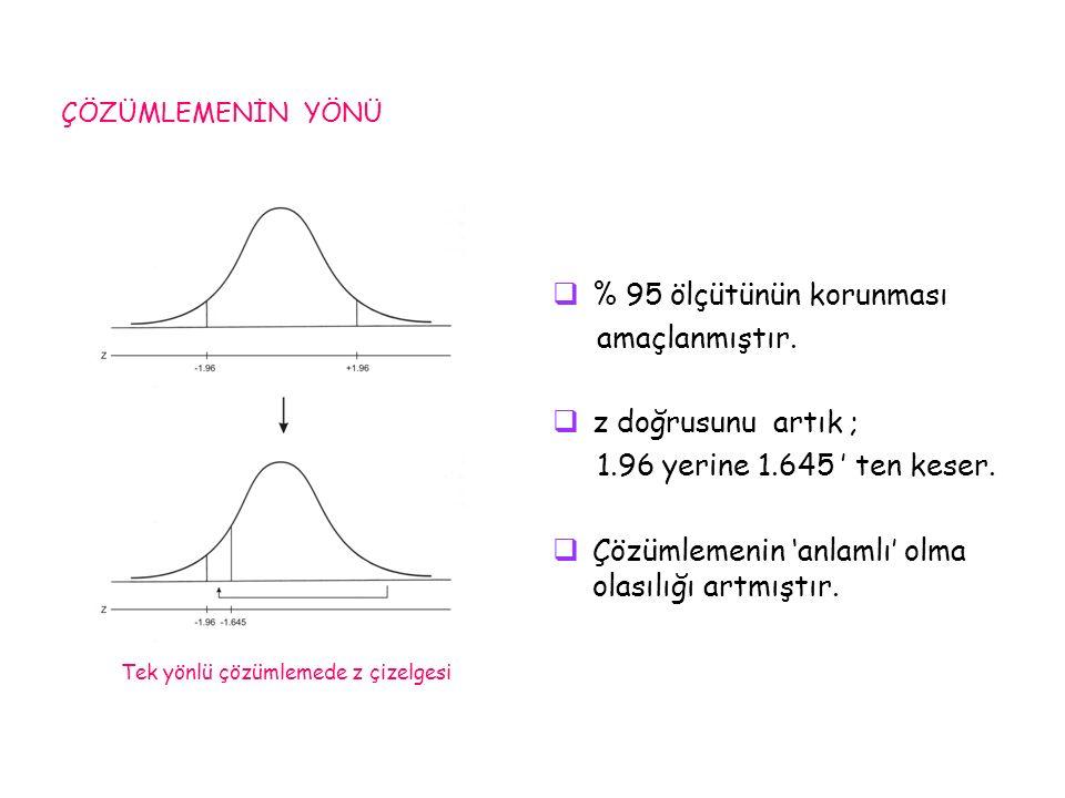  % 95 ölçütünün korunması amaçlanmıştır.  z doğrusunu artık ; 1.96 yerine 1.645 ' ten keser.