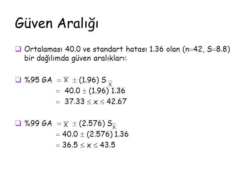 Güven Aralığı  Ortalaması 40.0 ve standart hatası 1.36 olan (n  42, S  8.8) bir dağılımda güven aralıkları:  %95 GA   (1.96) S  40.0  (1.96) 1.36  37.33  x  42.67  %99 GA   (2.576) S  40.0  (2.576) 1.36  36.5  x  43.5 X X X X