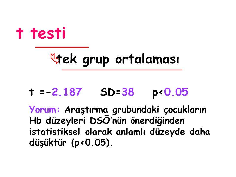 t testi  tek grup ortalaması t =-2.187 SD=38 p<0.05 Yorum: Araştırma grubundaki çocukların Hb düzeyleri DSÖ'nün önerdiğinden istatistiksel olarak anlamlı düzeyde daha düşüktür (p<0.05).