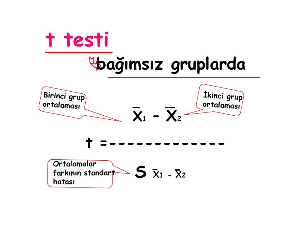 t testi  bağımsız gruplarda X 1 – X 2 t =------------- S X 1 - X 2 İkinci grup ortalaması Birinci grup ortalaması Ortalamalar farkının standart hatası