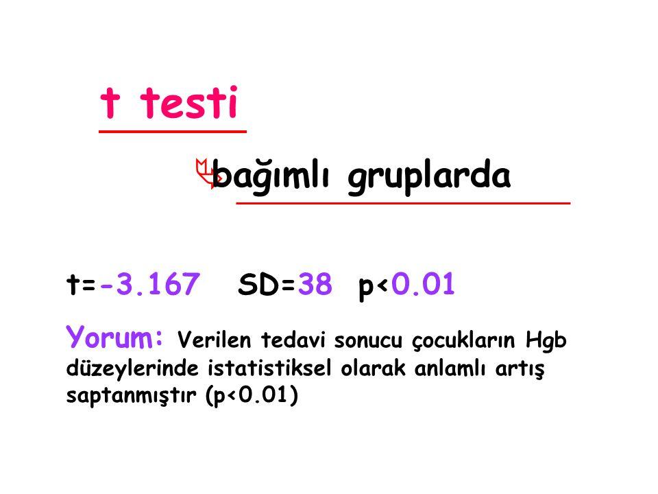 t testi  bağımlı gruplarda t=-3.167 SD=38 p<0.01 Yorum: Verilen tedavi sonucu çocukların Hgb düzeylerinde istatistiksel olarak anlamlı artış saptanmıştır (p<0.01)