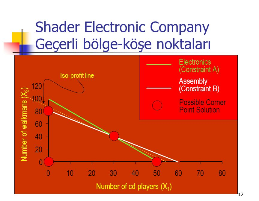 12 Shader Electronic Company Geçerli bölge-köşe noktaları 0 20 40 60 80 100 120 01020304050607080 Number of cd-players (X 1 ) Number of walkmans (X 2 ) Iso-profit line Electronics (Constraint A) Assembly (Constraint B) Possible Corner Point Solution