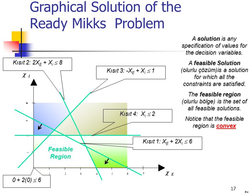 17 Graphical Solution of the Ready Mikks Problem A solution is any specification of values for the decision variables.