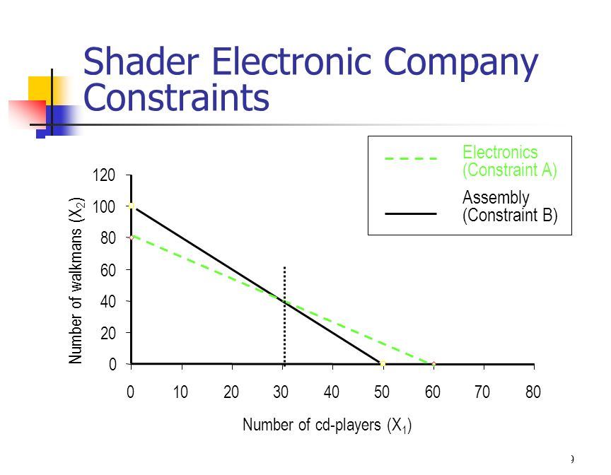 10 Shader Electronic Company Feasible Region 0 20 40 60 80 100 120 01020304050607080 Number of cd-players (X 1 ) Number of walkmans (X 2 ) Feasible Region Electronics (Constraint A) Assembly (Constraint B)