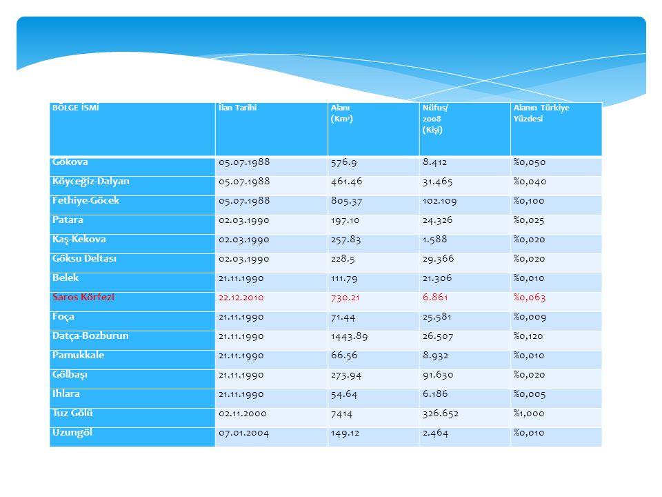 BÖLGE İSMİİlan TarihiAlanı (Km 2 ) Nüfus/ 2008 (Kişi) Alanın Türkiye Yüzdesi Gökova05.07.1988576.98.412%0,050 Köyceğiz-Dalyan05.07.1988461.4631.465%0,