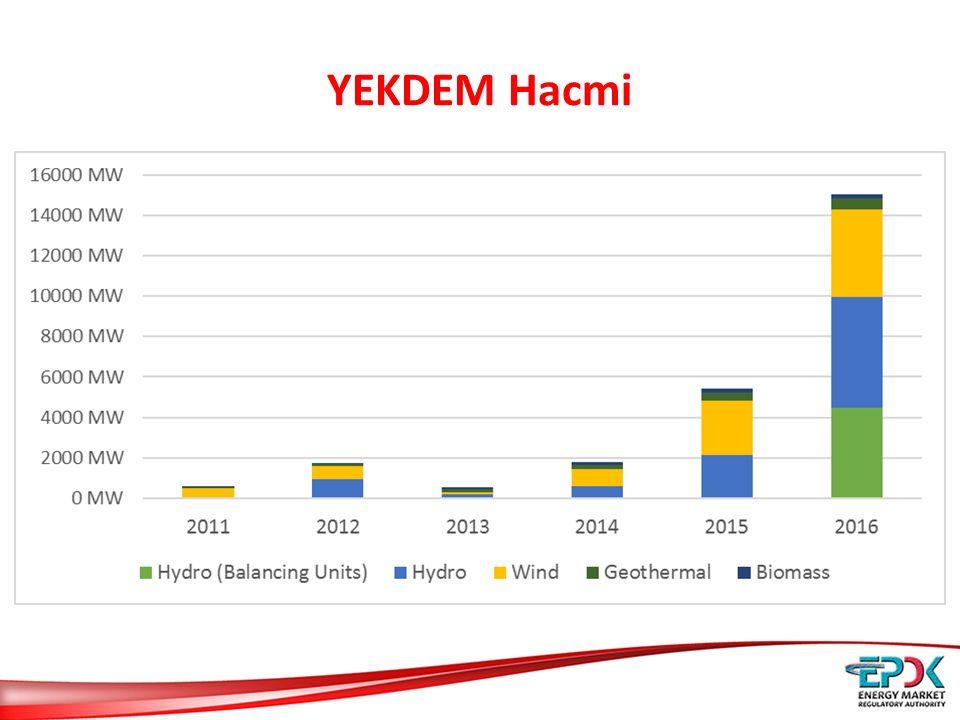 YEKDEM Hacmi