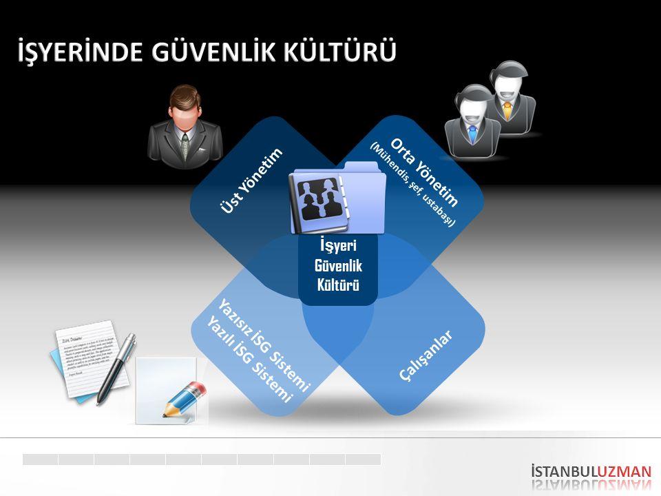 Üst Yönetim Orta Yönetim (Mühendis, şef, ustabaşı) Yazısız İSG Sistemi Yazılı İSG Sistemi Çalışanlar İş yeri Güvenlik Kültürü
