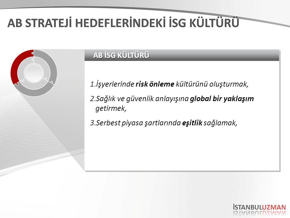 AB İSG KÜLTÜRÜ 1.İşyerlerinde risk önleme kültürünü oluşturmak, 2.Sağlık ve güvenlik anlayışına global bir yaklaşım getirmek, 3.Serbest piyasa şartlarında eşitlik sağlamak, 1.İşyerlerinde risk önleme kültürünü oluşturmak, 2.Sağlık ve güvenlik anlayışına global bir yaklaşım getirmek, 3.Serbest piyasa şartlarında eşitlik sağlamak,
