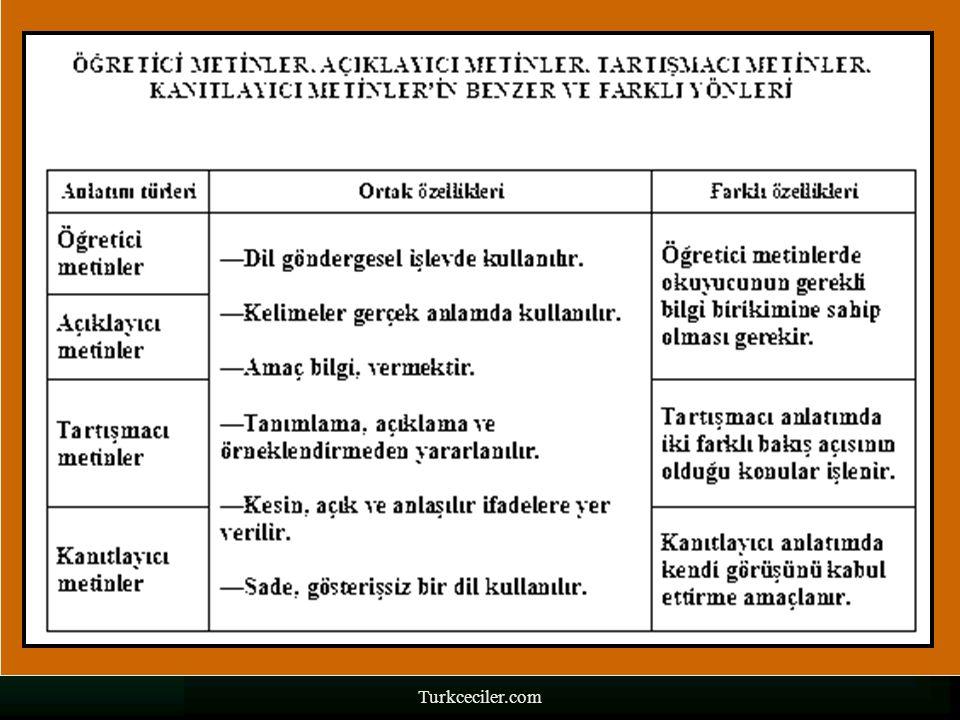Turkceciler.com 8-KANITLAYICI ANLATIM  7.Dil daha çok göndergesel işlevde kullanılır.